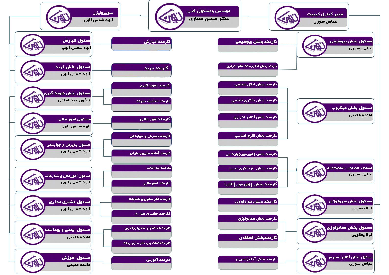 Novin10 chart